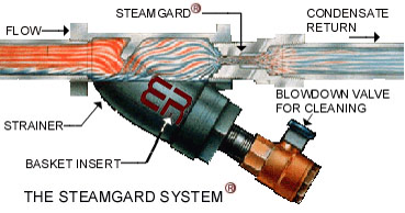 How Steamgard Works
